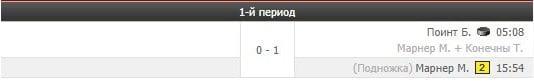 хоккейный матч Белоруссии против Канады