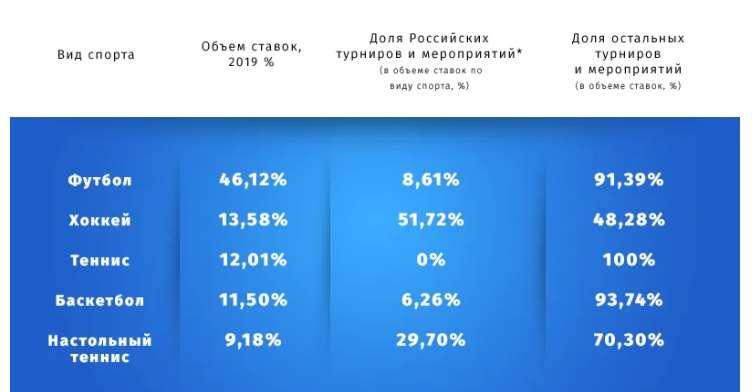 Доля ставок на спорт в России