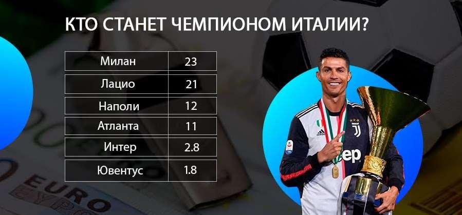 Кто станет чемпионом Италии?